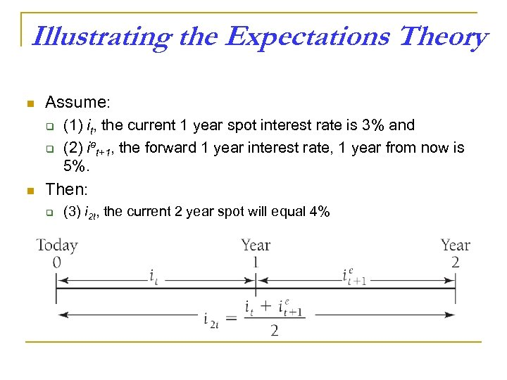Illustrating the Expectations Theory n Assume: q q n (1) it, the current 1