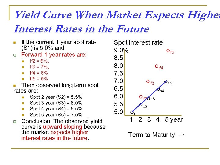 Yield Curve When Market Expects Higher Interest Rates in the Future n q If