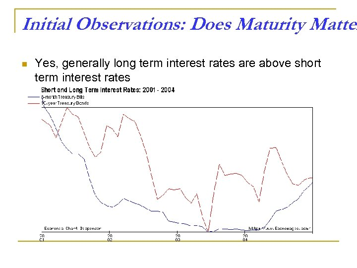 Initial Observations: Does Maturity Matter n Yes, generally long term interest rates are above