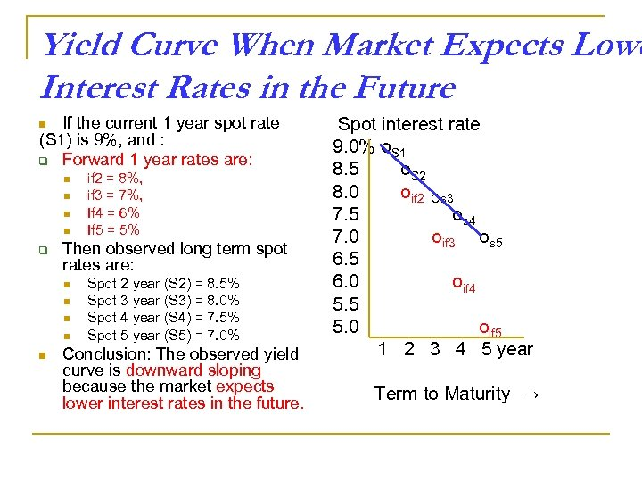 Yield Curve When Market Expects Lowe Interest Rates in the Future If the current