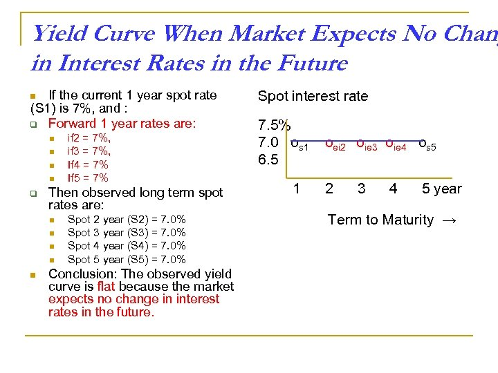 Yield Curve When Market Expects No Chang in Interest Rates in the Future If
