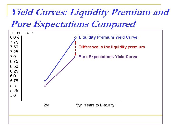 Yield Curves: Liquidity Premium and Pure Expectations Compared interest rate 8. 0% 7. 75