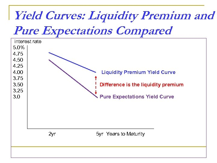 Yield Curves: Liquidity Premium and Pure Expectations Compared interest rate 5. 0% 4. 75