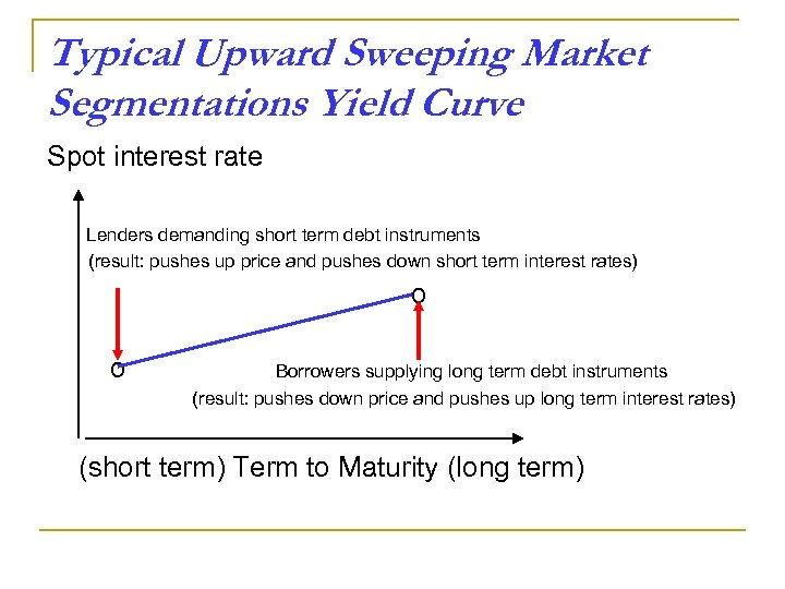Typical Upward Sweeping Market Segmentations Yield Curve Spot interest rate Lenders demanding short term