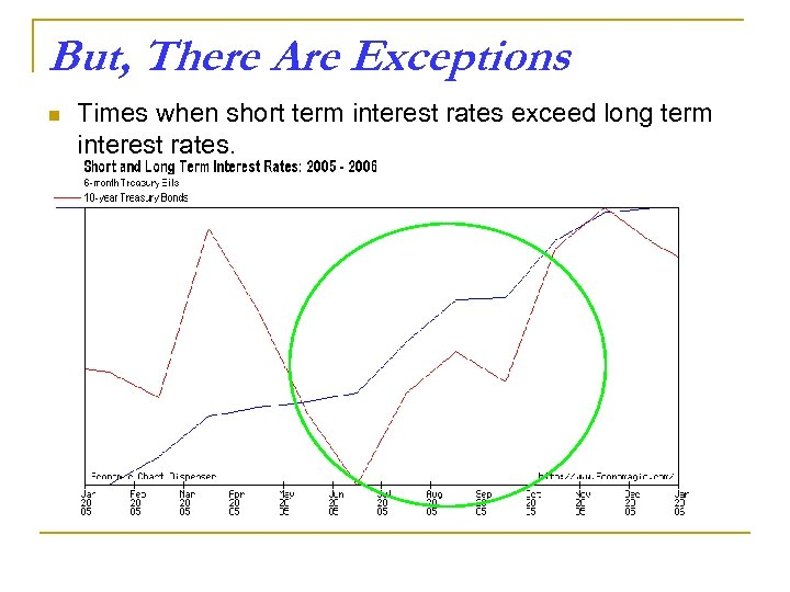 But, There Are Exceptions n Times when short term interest rates exceed long term