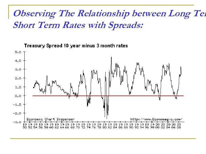 Observing The Relationship between Long Ter Short Term Rates with Spreads: