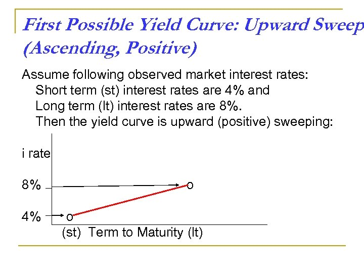 First Possible Yield Curve: Upward Sweep (Ascending, Positive) Assume following observed market interest rates: