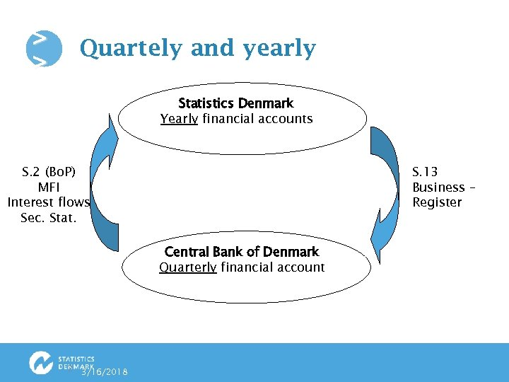 > > Quartely and yearly Statistics Denmark Yearly financial accounts S. 2 (Bo. P)