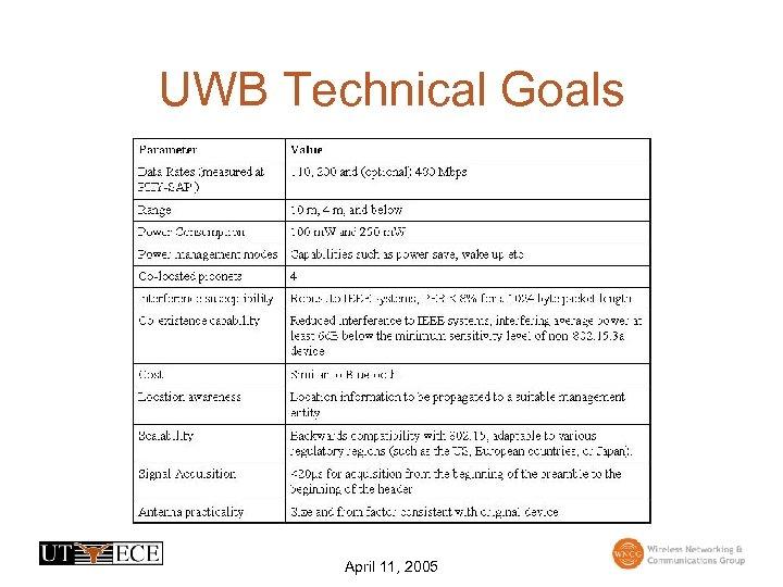 UWB Technical Goals April 11, 2005