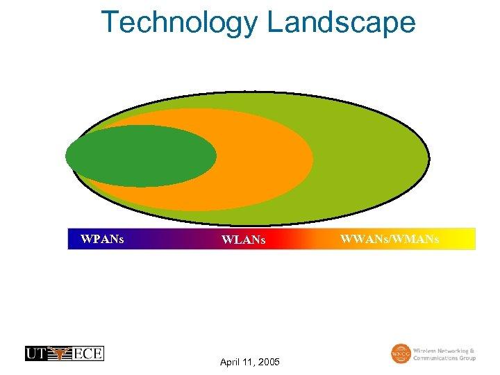 Technology Landscape WPANs WLANs April 11, 2005 WWANs/WMANs