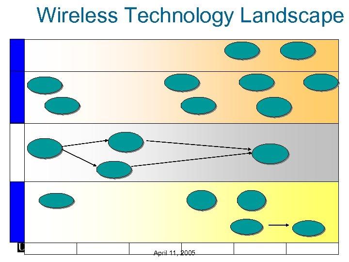 Wireless Technology Landscape April 11, 2005