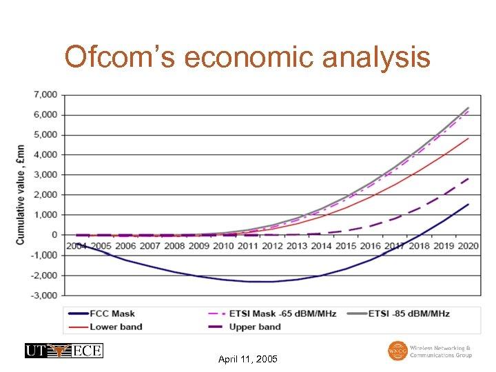 Ofcom's economic analysis April 11, 2005