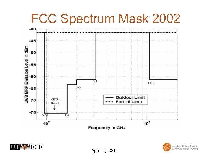 FCC Spectrum Mask 2002 April 11, 2005