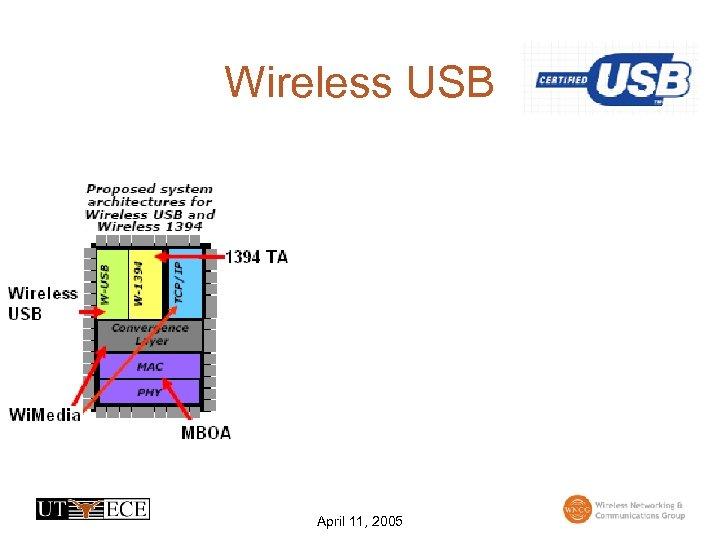 Wireless USB April 11, 2005
