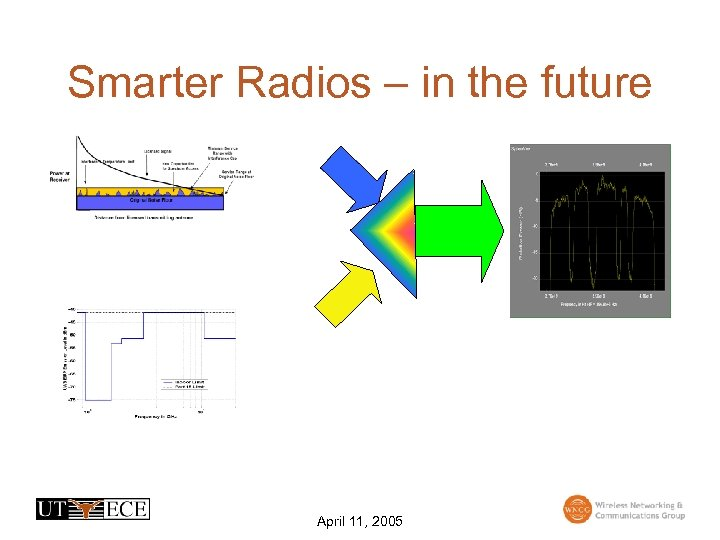 Smarter Radios – in the future April 11, 2005