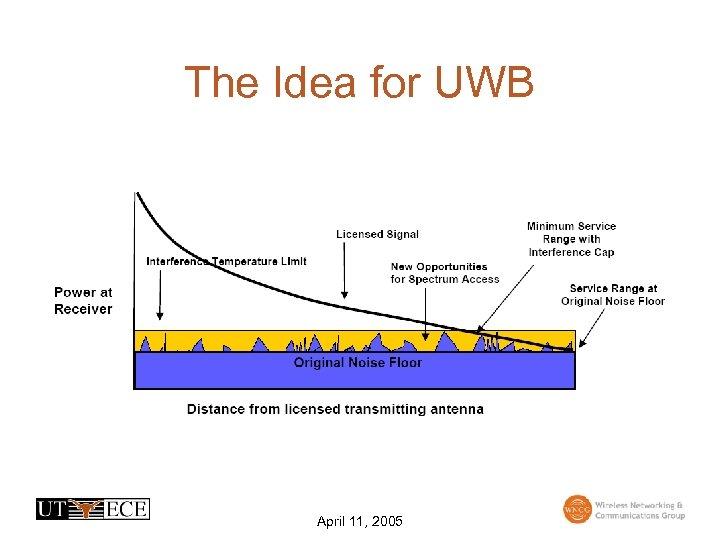 The Idea for UWB April 11, 2005