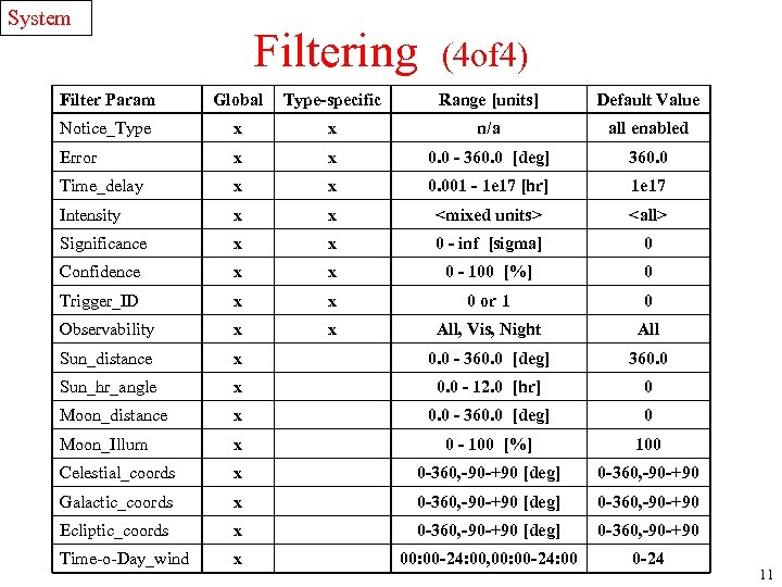 System Filtering (4 of 4) Filter Param Global Type-specific Range [units] Default Value Notice_Type
