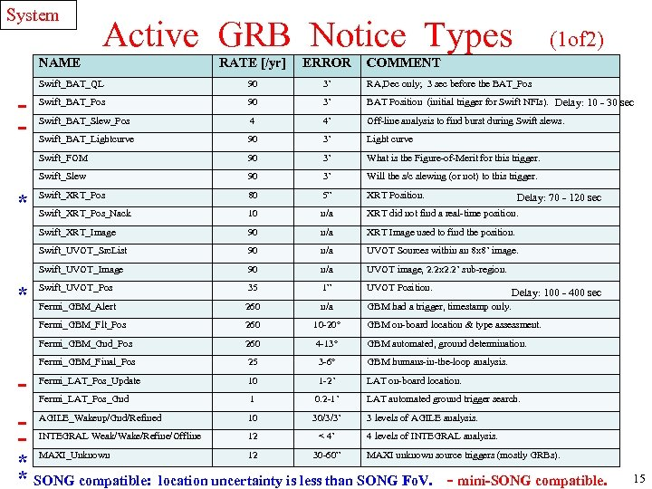System Active GRB Notice Types NAME (1 of 2) 3' RA, Dec only; 3