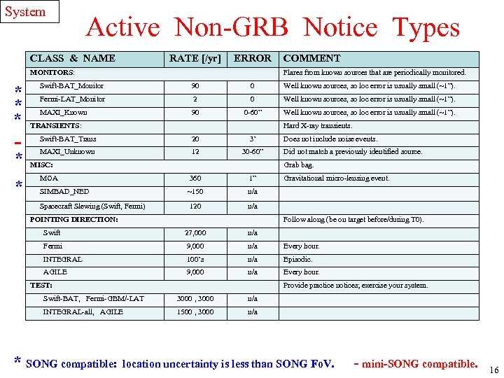 System Active Non-GRB Notice Types CLASS & NAME RATE [/yr] ERROR MONITORS: * *