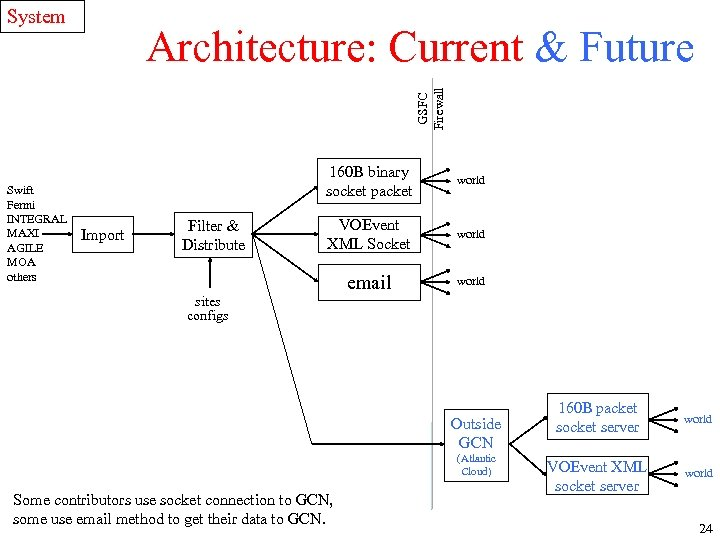 System GSFC Firewall Architecture: Current & Future Swift Fermi INTEGRAL MAXI AGILE MOA others