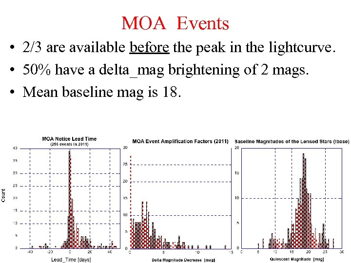 MOA Events • 2/3 are available before the peak in the lightcurve. • 50%