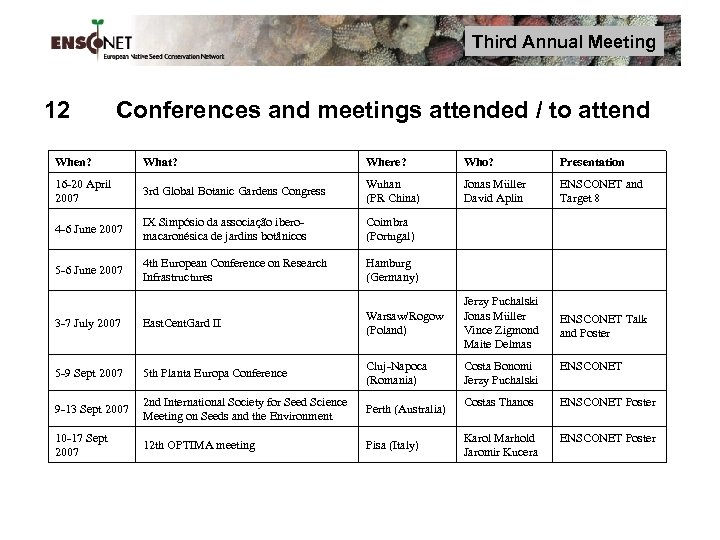 Third Annual Meeting 12 Conferences and meetings attended / to attend When? What? Where?