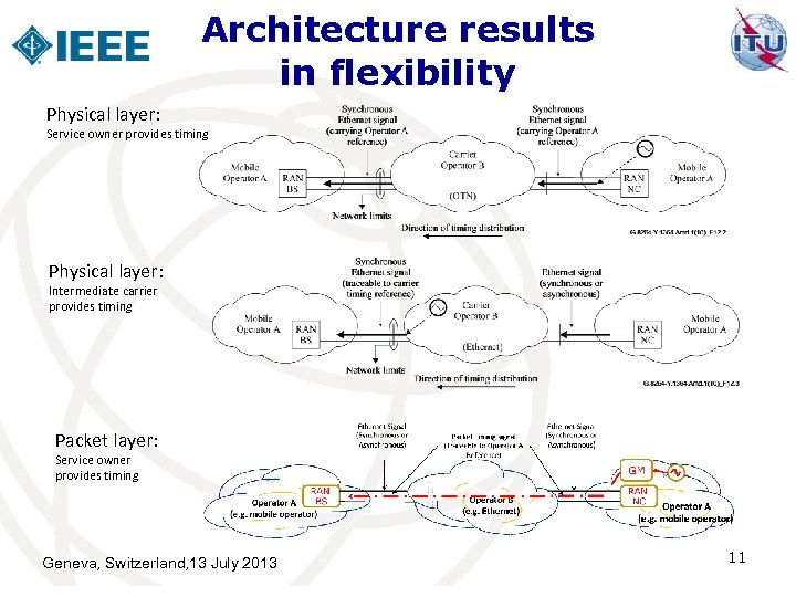 Architecture results in flexibility Physical layer: Service owner provides timing Physical layer: Intermediate carrier