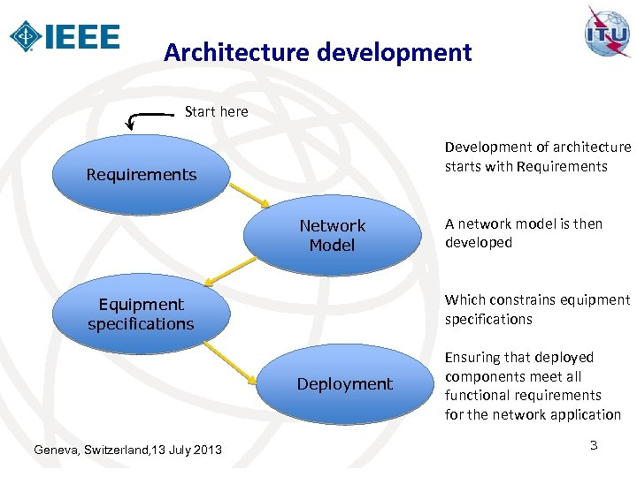 Architecture development Start here Development of architecture starts with Requirements Network Model Which constrains