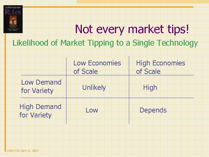 Not every market tips! Likelihood of Market Tipping to a Single Technology Low Economies