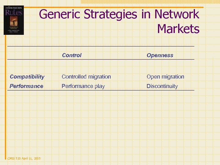 Generic Strategies in Network Markets Compatibility Performance CMIS 520 April 11, 2005 Controlled migration