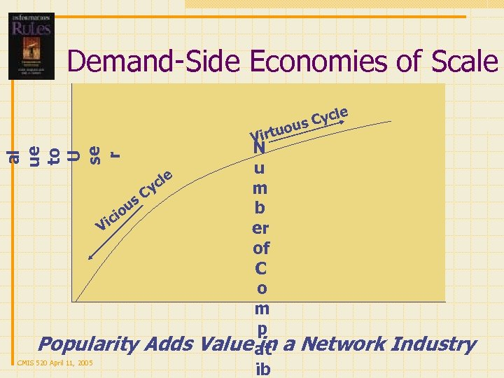 Demand-Side Economies of Scale e Cycl us al ue to U se r irtuo