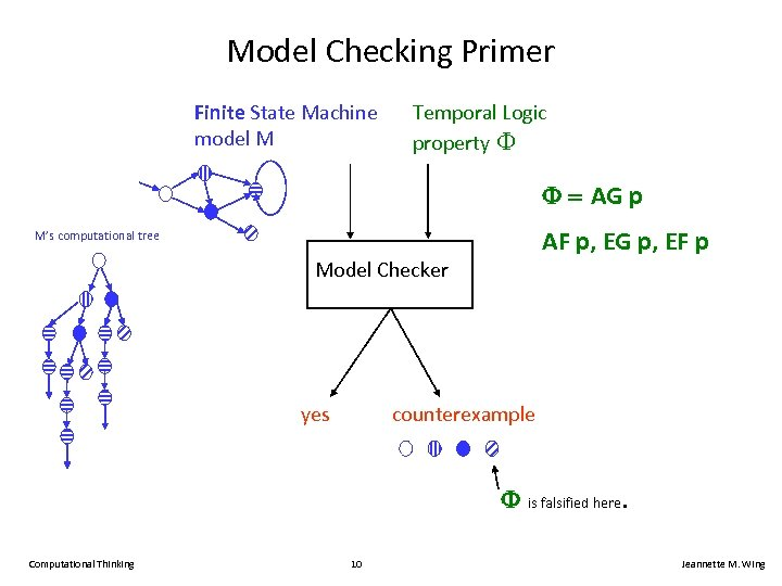 Model Checking Primer Finite State Machine model M Temporal Logic property F AG p