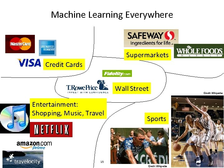 Machine Learning Everywhere Supermarkets Credit Cards Wall Street Entertainment: Shopping, Music, Travel Computational Thinking
