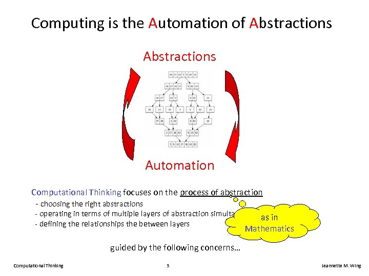 Computing is the Automation of Abstractions Automation Computational Thinking focuses on the process of