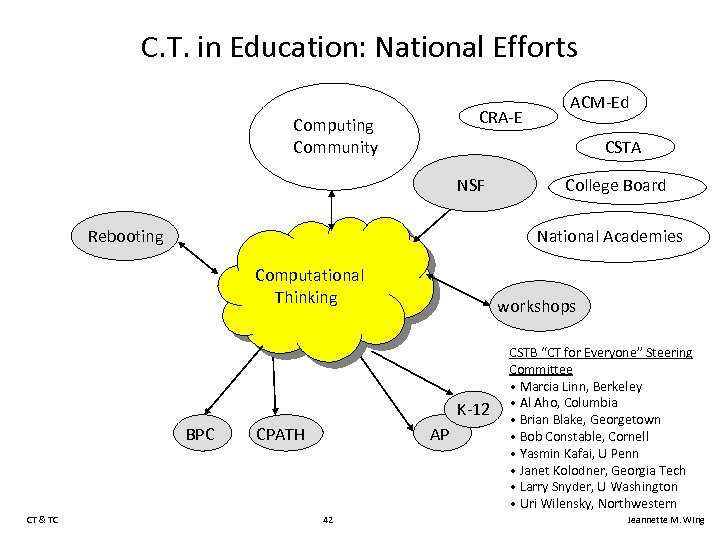 C. T. in Education: National Efforts CRA-E Computing Community CSTA NSF Rebooting College Board