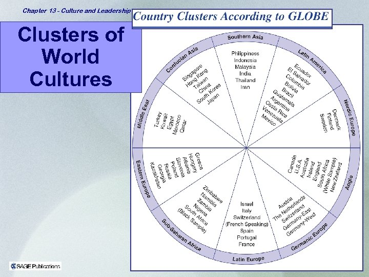 Chapter 13 - Culture and Leadership Clusters of World Cultures