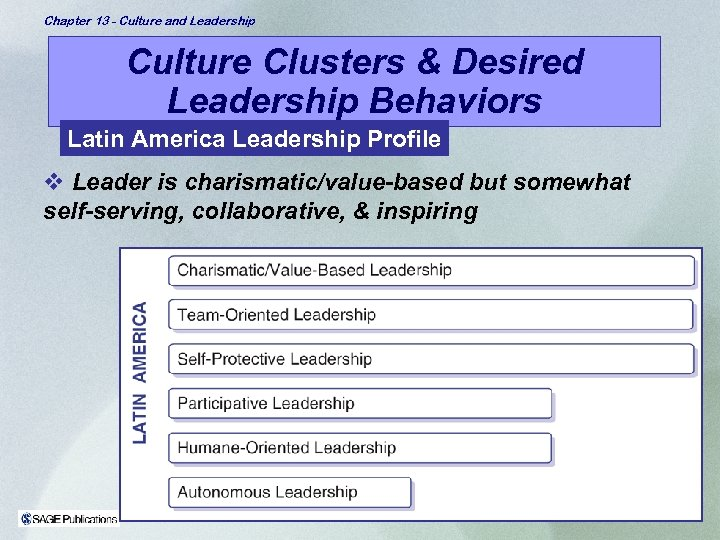 Chapter 13 - Culture and Leadership Culture Clusters & Desired Leadership Behaviors Latin America