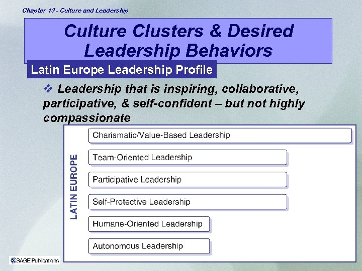 Chapter 13 - Culture and Leadership Culture Clusters & Desired Leadership Behaviors Latin Europe