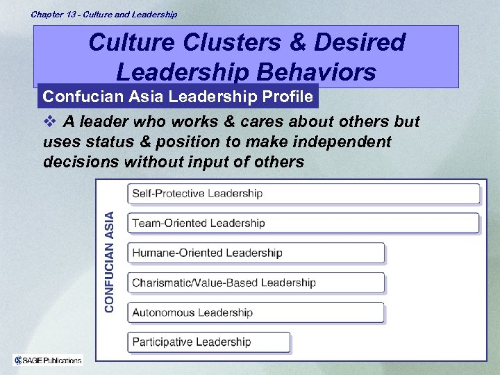 Chapter 13 - Culture and Leadership Culture Clusters & Desired Leadership Behaviors Confucian Asia
