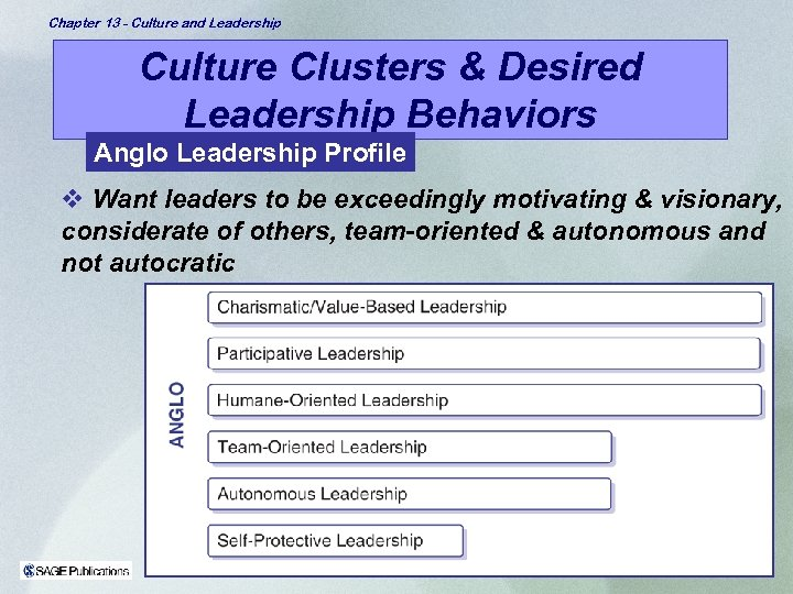 Chapter 13 - Culture and Leadership Culture Clusters & Desired Leadership Behaviors Anglo Leadership
