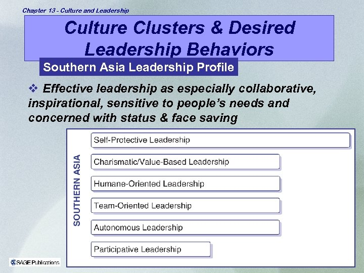 Chapter 13 - Culture and Leadership Culture Clusters & Desired Leadership Behaviors Southern Asia