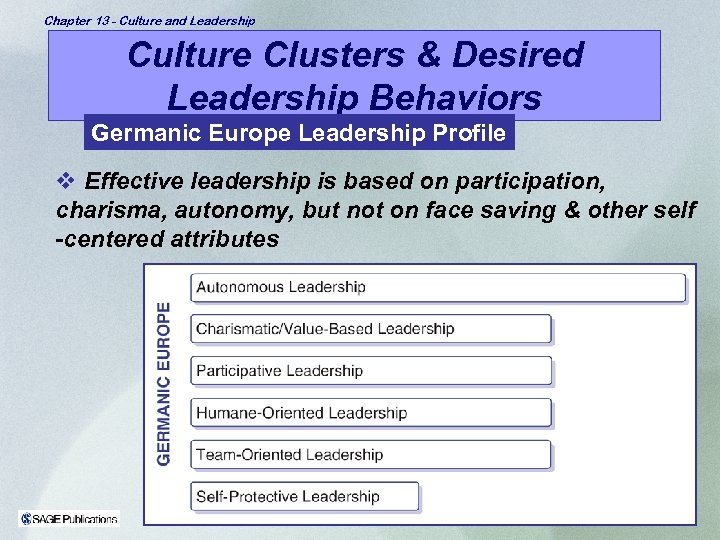 Chapter 13 - Culture and Leadership Culture Clusters & Desired Leadership Behaviors Germanic Europe