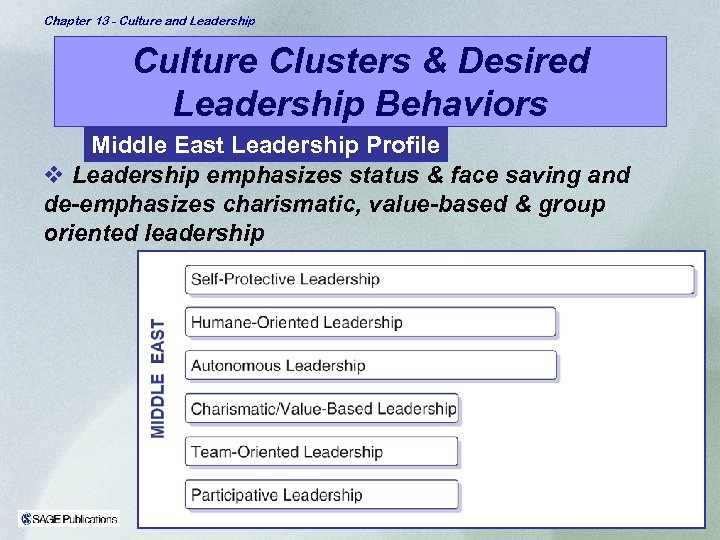 Chapter 13 - Culture and Leadership Culture Clusters & Desired Leadership Behaviors Middle East