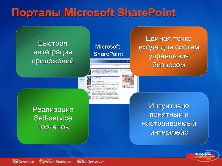Порталы Microsoft Share. Point Быстрая интеграция приложений Реализация Self-service порталов Microsoft Share. Point Единая
