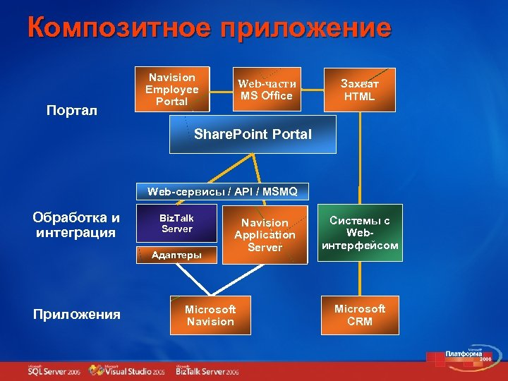 Композитное приложение Портал Navision Web Employee часть Portal Web-части Web MS Office часть Захват