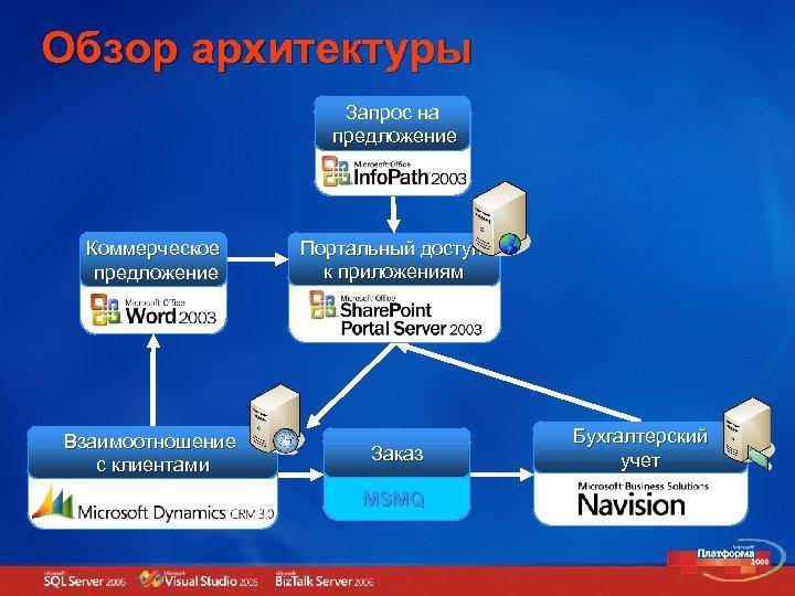 Обзор архитектуры Запрос на предложение Коммерческое предложение Взаимоотношение с клиентами Портальный доступ к приложениям