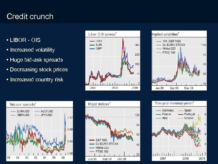 3/18/2018 Credit crunch • LIBOR - OIS • Increased volatility • Huge bid-ask spreads