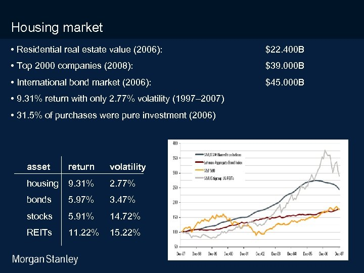 3/18/2018 Housing market • Residential real estate value (2006): $22. 400 B • Top