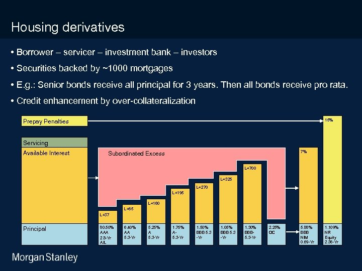 3/18/2018 Housing derivatives • Borrower – servicer – investment bank – investors • Securities