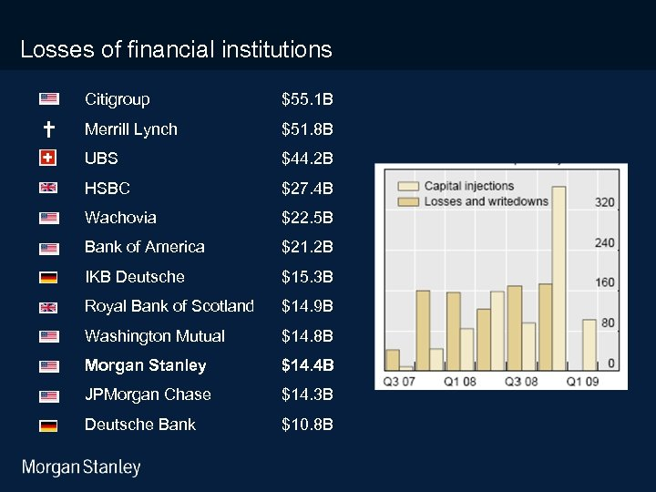 3/18/2018 Losses of financial institutions Citigroup $55. 1 B Merrill Lynch $51. 8 B